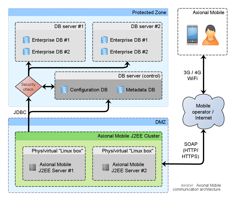 medium resolution of communications architecture mobileserver1