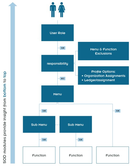 small resolution of figure 2 access model oracle ebs