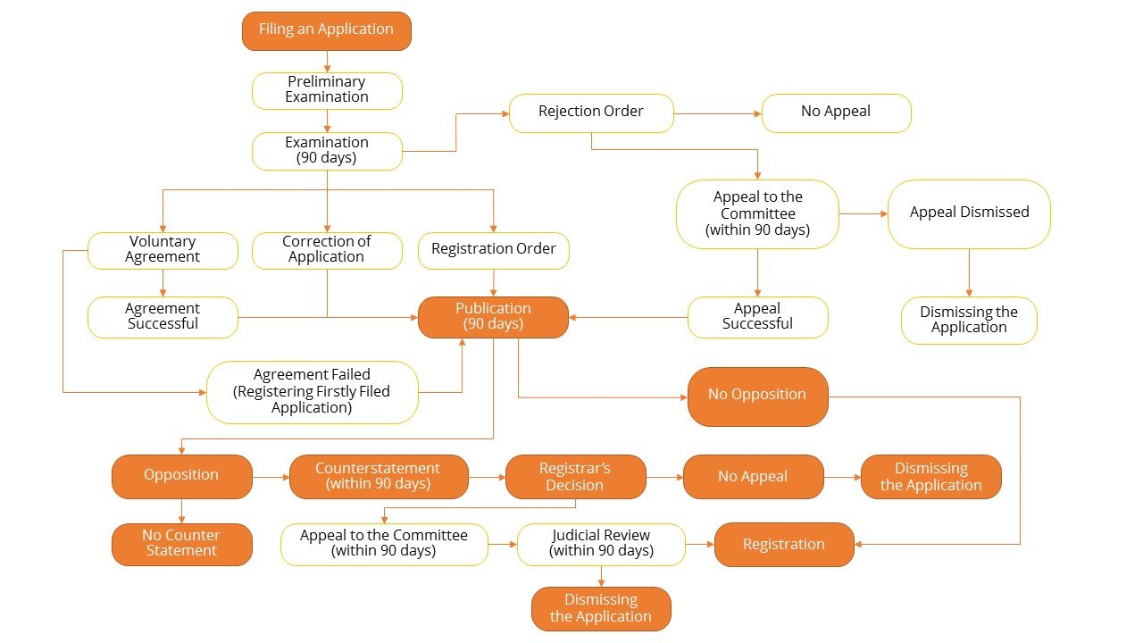 Trademark registration flowchart dej udom associates trademark registration flowchart geenschuldenfo Image collections