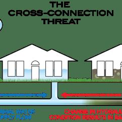 Sprinkler System Backflow Preventer Diagram Hampton Bay Ceiling Fan Remote Wiring Prevention Information Dekalb County Ga
