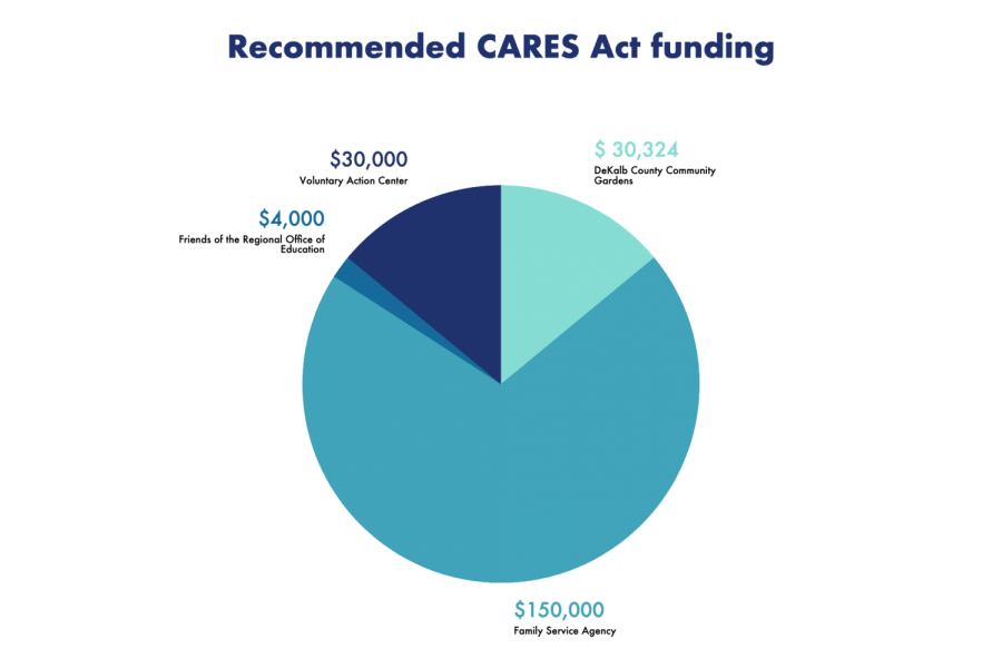 City Council To Vote On CARES Act Funding Allocation