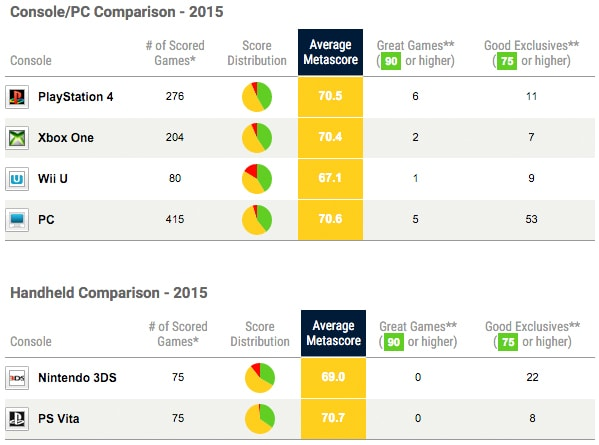comparativa-metacritic