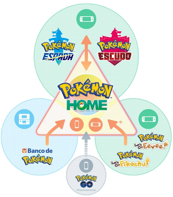 Pokémon Home - Infografía