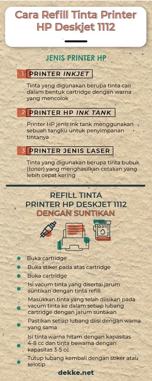 Infografis Cara Refill Tinta Printer HP Deskjet 1112 Dengan Suntikan