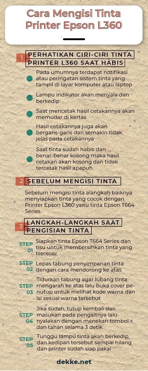 infografis cara mengisi tinta printer Epson L360