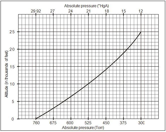 Altitude Effect on the Operation of Liquid Ring Vacuum