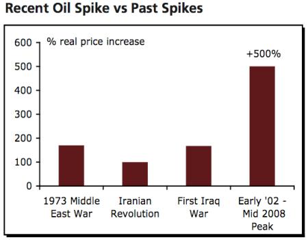 olieprijsschokken