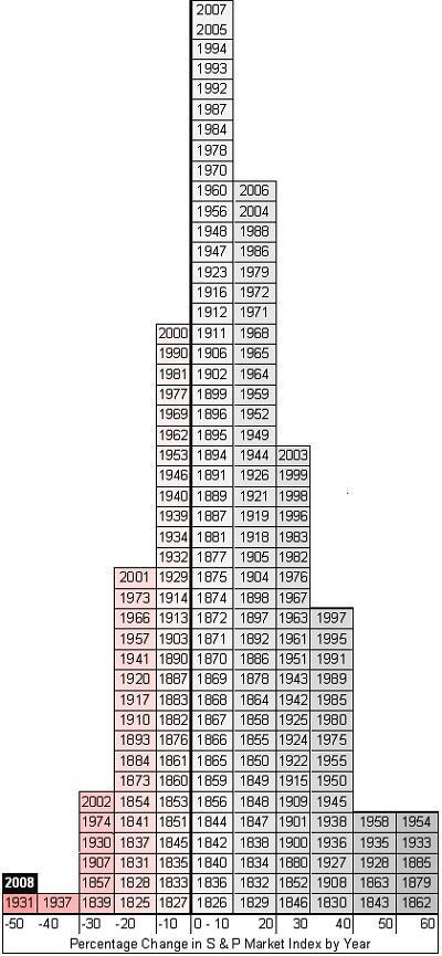 Koersontwikkeling per jaar van S&P 500 sinds 1825