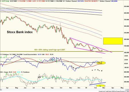 Technische analyse van de bankensector, 28 februari 2009