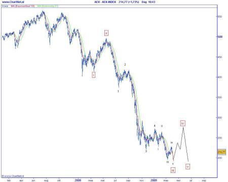 Elliot Wave analyse van de AEX op 31 maart 2009