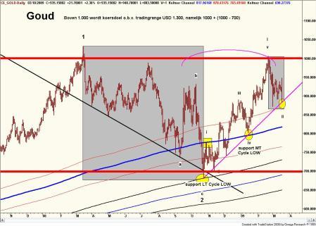 Technische analyse van goud, 60 minuten grafiek op 21 maart 2009