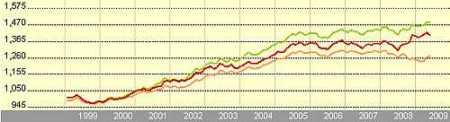 LODH Invest European Bond P A Acc