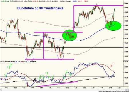 Technische analyse van de 10-jaarsrente (future) op 30 minutenbasis op 19 juni 2009