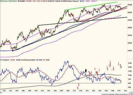 Technische analyse van de AEX ( urengrafiek van de AEX-future) 13 juni 2009