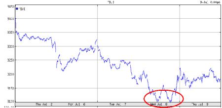 Waterstanden en euro-dollar