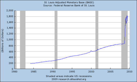 Verdubbeling van het basisgeld