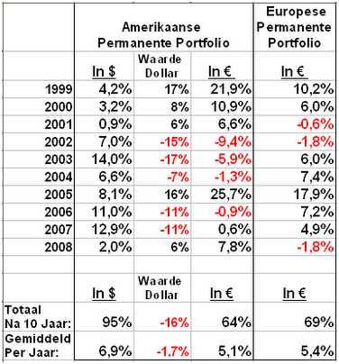 Opbrengsten van de Amerikaanse permanente portefeuille sinds 1999