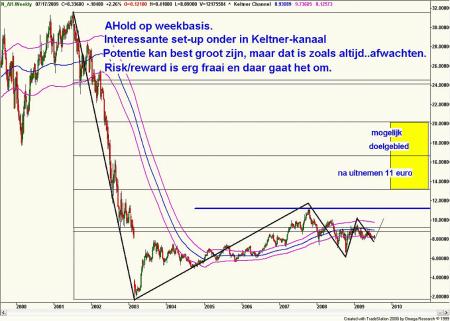 Technische analyse van Ahold op weekbasis op 18 juli 2009