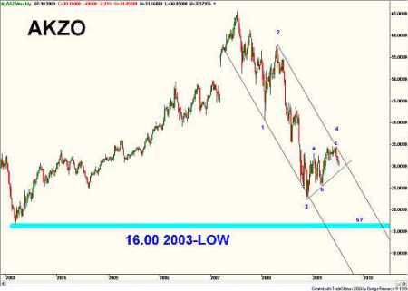 Technische analyse van Akzo weekbasis op 10 juli 2009