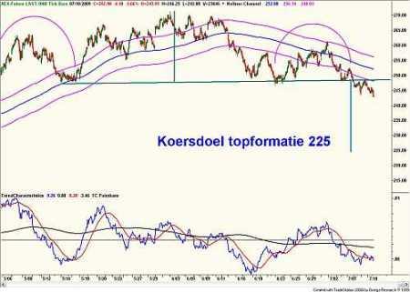 Technische analyse van de AEX ( 1000 Tick Bars van de AEX- future) 24 juli 2009