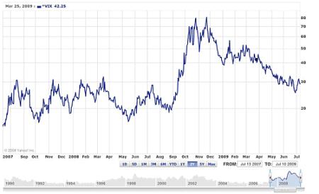 VIX-index de afgelopen 2 jaar