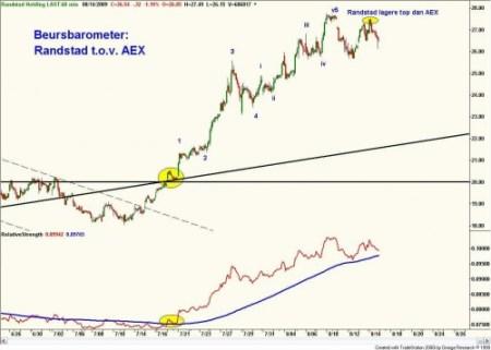 Beursbarometer relatieve sterkte tussen Randstad en AEX 14 augustus 2009