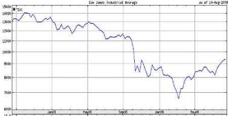 Dow Jones vanaf juli 2007