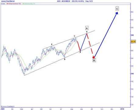 Technische analyse van de AEX op 18 augustusi 2009 (op basis van Elliot Wave)