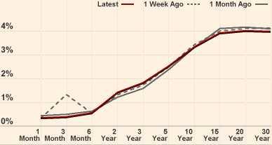 rentecurve (yield curve) Eurozone