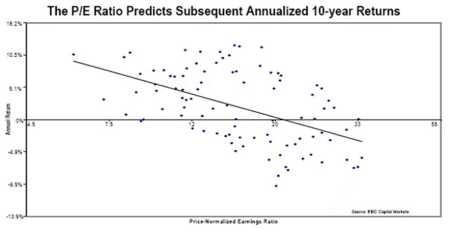 Koerswinstverhouding voorspelt rendement aandelen voor komende 10 jaar