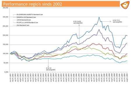Rendementen regio's sinds 2002