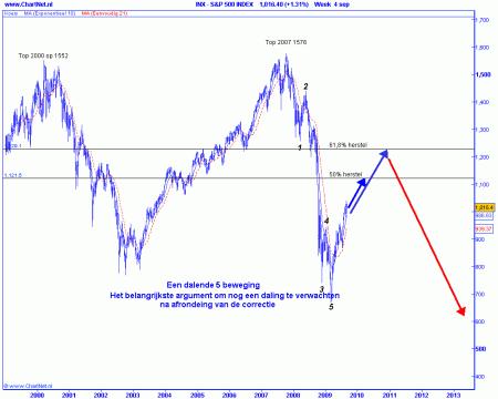 Technische analyse van de AEX op 8 september 2009 (op basis van Elliot Wave) een dalende 5 beweging