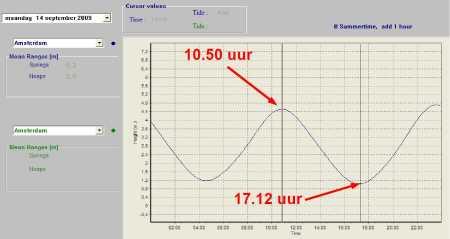 waterstanden van Amsterdam van maandag 14 september 2009