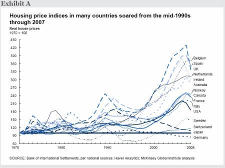 Huizenprijzen stegen in veel landen midden jaren 90 tot 2007
