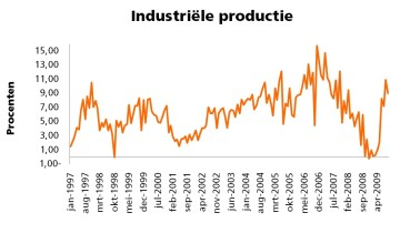 Industriele productie van India