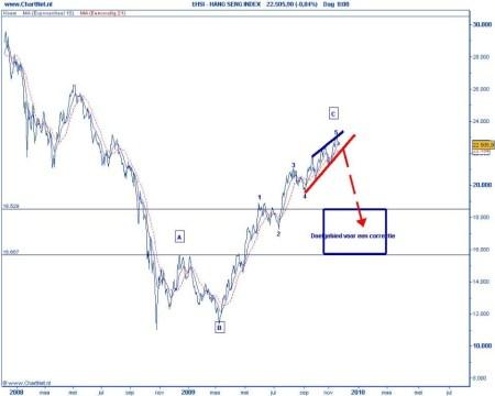 Technische analyse van de Chinese Hang Seng op 27 november 2009 (op basis van Elliot Wave) doelgebied voor een correctie