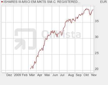 iShares MSCI Emerging Markets SmallCap (IEMS)