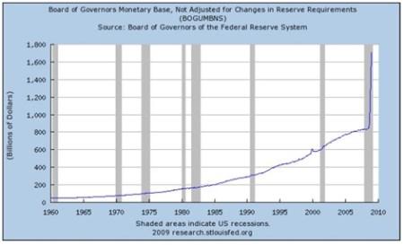 Explosie van de schulden op de Fed balans