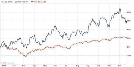 Koersprestatie Amex Gold Bugs en Dow Jones
