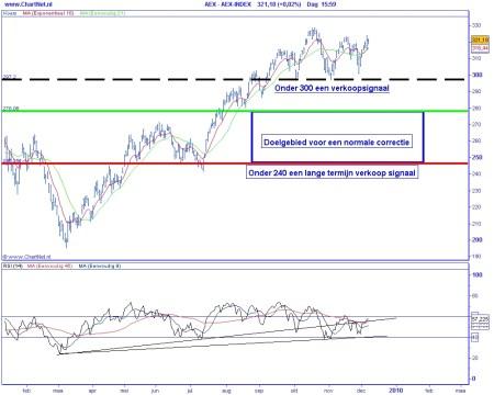 Technische analyse AEX op 8 december 2009 (op basis van Elliot Wave)