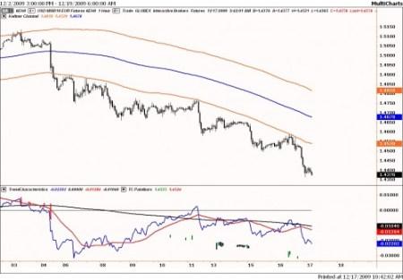 Technische analyse van de euro-dollar op 17 december 2009