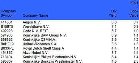Top 10 aandelen op basis van een lage koers boekwaarde verhouding en het hoge dividendrendement