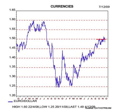 ontwikkeling eurodollar