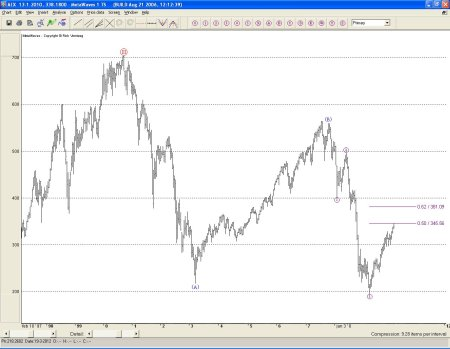 AEX technische analyse 14 januari 2010
