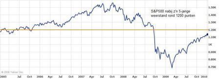 S&P500 nabij zijn 5-jarige weerstand rond 1200 punten