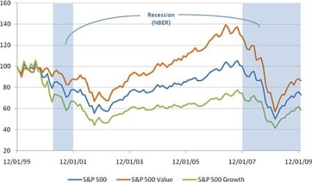 Cumulatieve rendementen van de S&P 500, S&P 500 Waarde en S&P 500 Groei indexen (in USD)