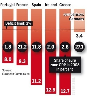 Griekenland slechts een klein probleem