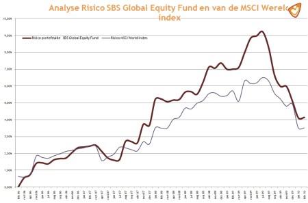Analyse Risico SBS Global Equity Fund en van de MSCI Wereld index