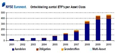 Ontwikkeling aantal ETF's per beleggingscategorie