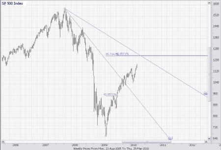 TA S&P 500 26 maart 2010